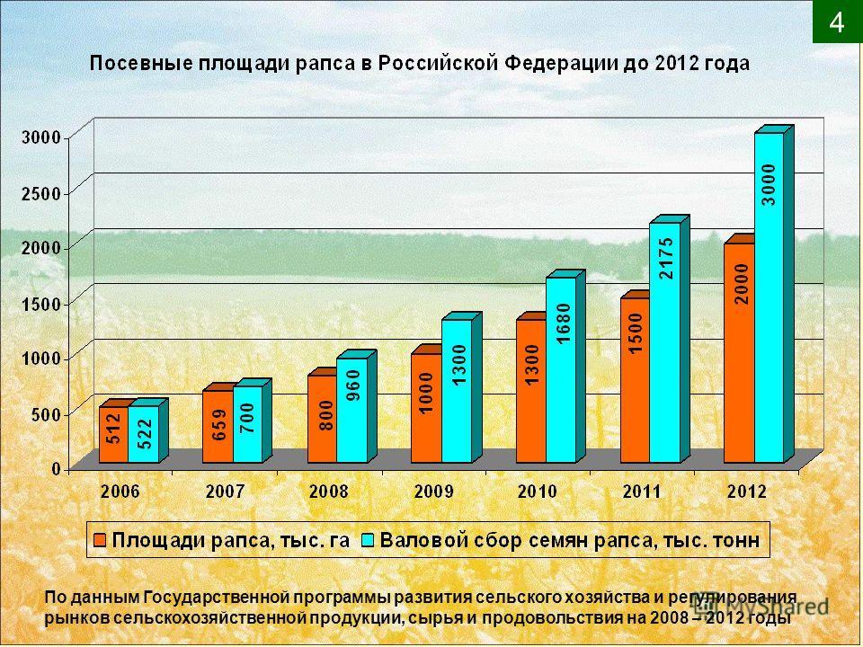 4 По данным Государственной программы развития сельского хозяйства и регулирования рынков сельскохозяйственной продукции, сырья и продовольствия на 2008 – 2012 годы