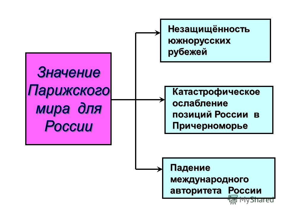 Незащищённостьюжнорусскихрубежей Катастрофическое ослабление позиций России в Причерноморье Падениемеждународного авторитета России
