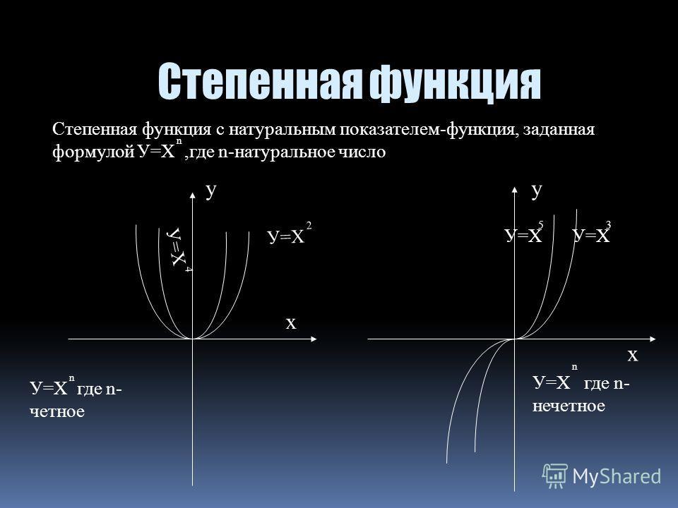 Степенная функция с натуральным показателем-функция, заданная формулой У=Х,где n-натуральное число n У=Х 2 У=ХУ=Х 4 3 5 У=Х где n- четное n У=Х где n- нечетное n y x y x