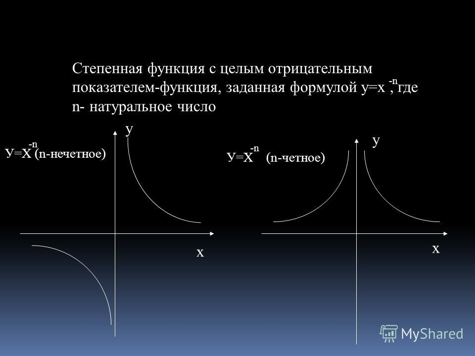 Степенная функция с целым отрицательным показателем-функция, заданная формулой у=х, где n- натуральное число -n-n У=Х (n-нечетное) -n-n У=Х (n-четное) -n-n y x y x
