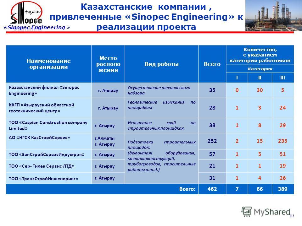 10 Казахстанские компании, привлеченные «Sinopec Engineering» к реализации проекта Наименование организации Место располо жения Вид работыВсего Количество, с указанием категории работников Категория IIIIII Казахстанский филиал «Sinopec Engineering» г