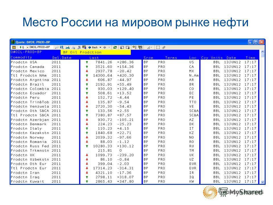 Место России на мировом рынке нефти