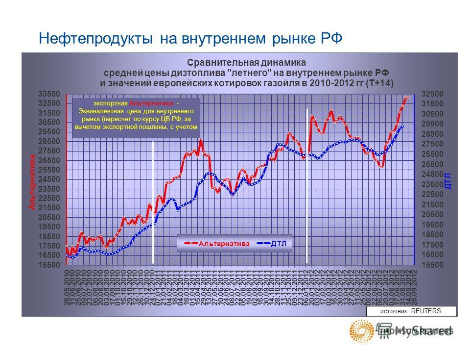 Нефтепродукты на внутреннем рынке РФ