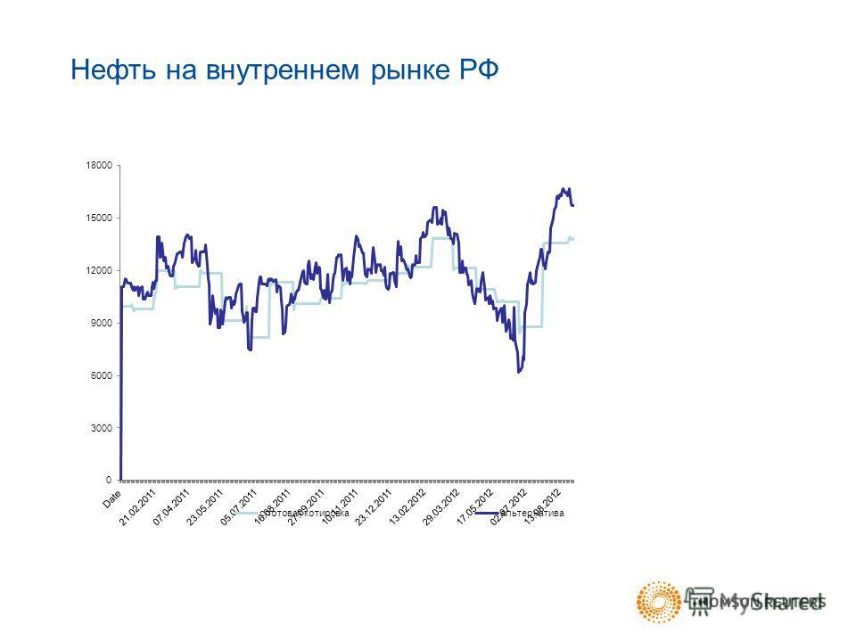 Нефть на внутреннем рынке РФ