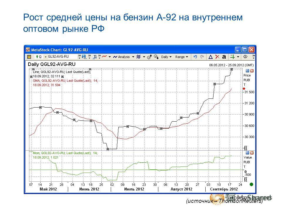 Рост средней цены на бензин А-92 на внутреннем оптовом рынке РФ (источник – ThomsonReuters)