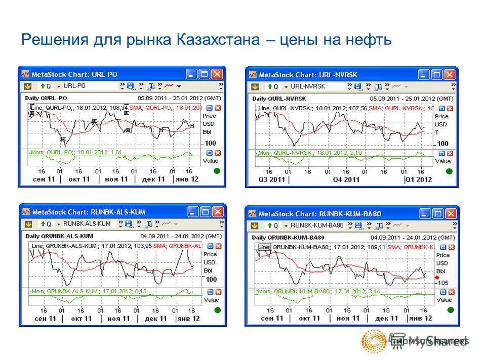 Решения для рынка Казахстана – цены на нефть
