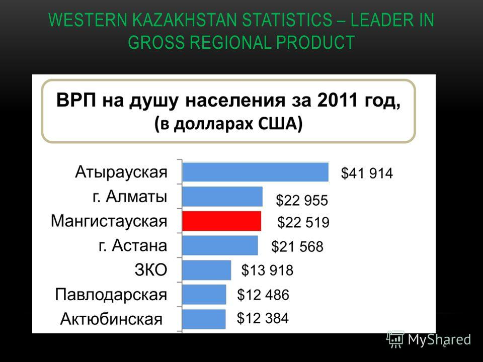 WESTERN KAZAKHSTAN STATISTICS – LEADER IN GROSS REGIONAL PRODUCT 4