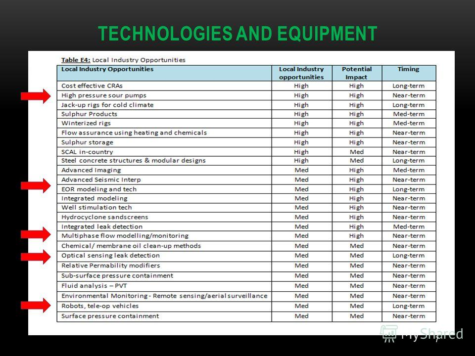 TECHNOLOGIES AND EQUIPMENT 7