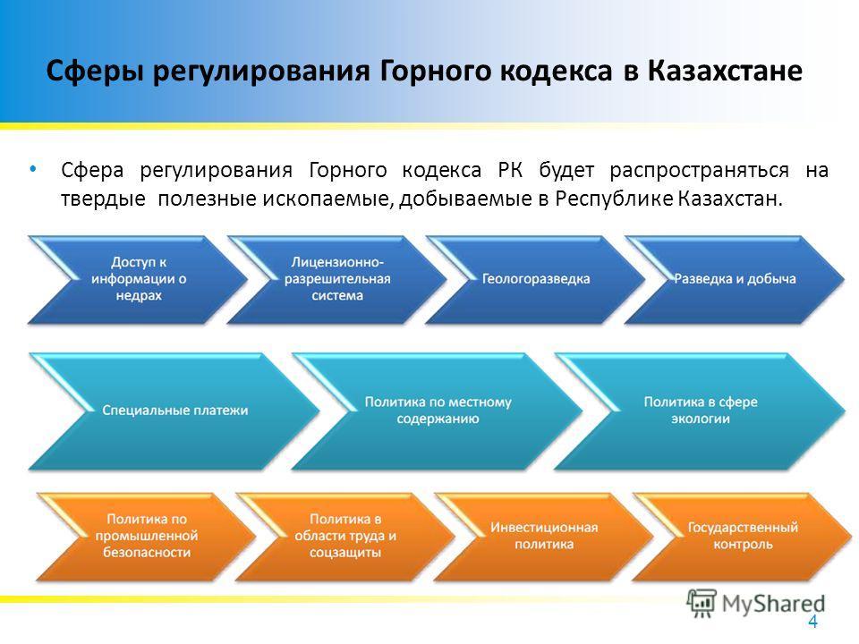 4 Сферы регулирования Горного кодекса в Казахстане Сфера регулирования Горного кодекса РК будет распространяться на твердые полезные ископаемые, добываемые в Республике Казахстан.
