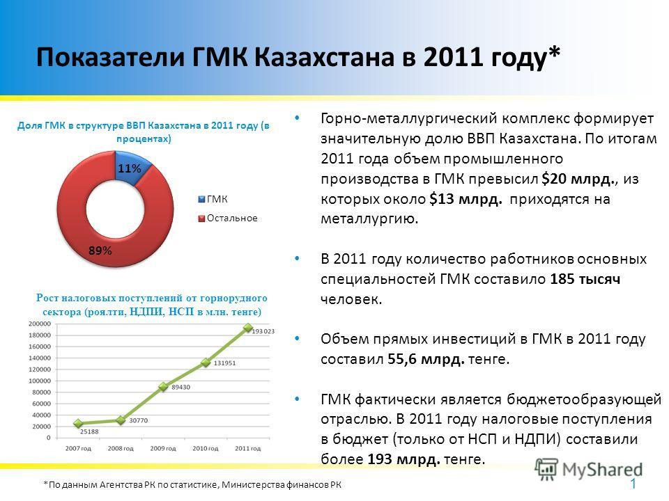 1 Показатели ГМК Казахстана в 2011 году* Доля ГМК в структуре ВВП Казахстана в 2011 году (в процентах) Горно-металлургический комплекс формирует значительную долю ВВП Казахстана. По итогам 2011 года объем промышленного производства в ГМК превысил $20