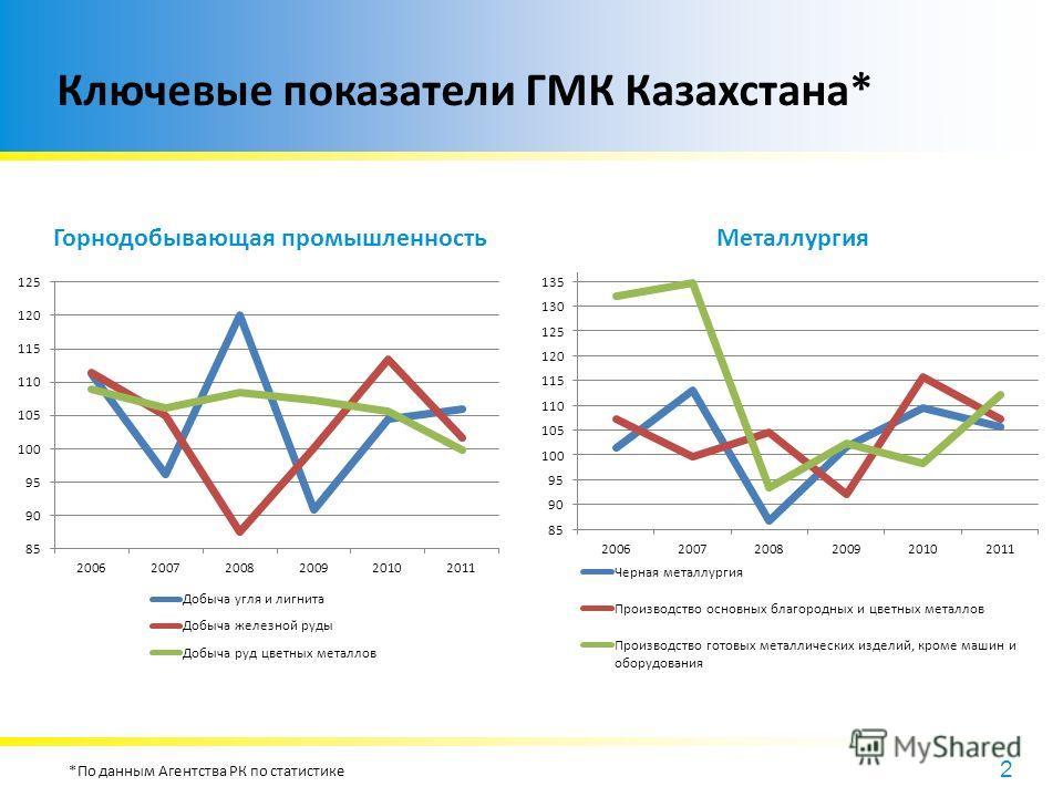 2 Ключевые показатели ГМК Казахстана* *По данным Агентства РК по статистике Горнодобывающая промышленностьМеталлургия