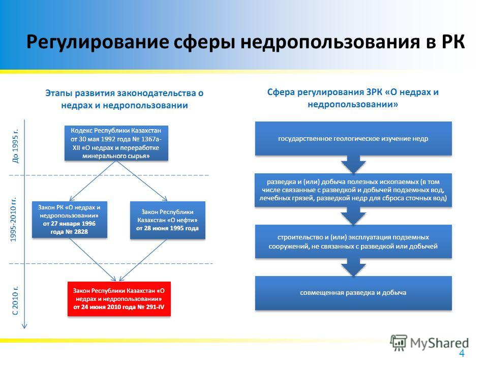 4 Регулирование сферы недропользования в РК
