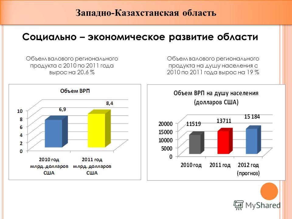 Социально – экономическое развитие области Объем валового регионального продукта с 2010 по 2011 года вырос на 20.6 % Объем валового регионального продукта на душу населения с 2010 по 2011 года вырос на 19 % Западно-Казахстанская область