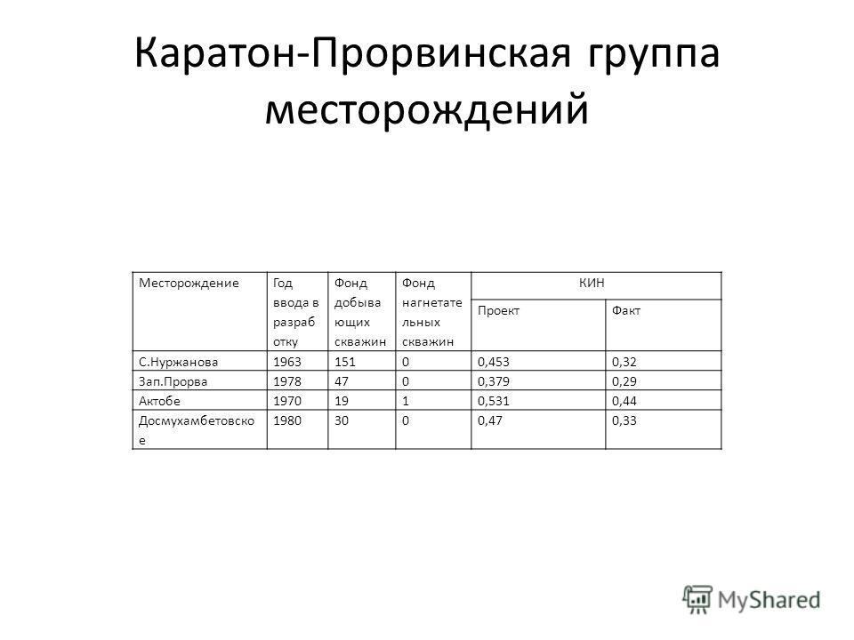 Каратон-Прорвинская группа месторождений Месторождение Год ввода в разраб отку Фонд добыва ющих скважин Фонд нагнетате льных скважин КИН ПроектФакт С.Нуржанова196315100,4530,32 Зап.Прорва19784700,3790,29 Актобе19701910,5310,44 Досмухамбетовско е 1980