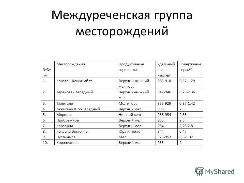 Междуреченская группа месторождений п/п Месторождения Продуктивные горизонты Удельный вес нефтей Содержание серы,% 1.Каратон-Кошкимбет Верхний-нижний мел, юра 885-9180,32-1,29 2.Теренозек Западный Верхний-нижний мел 842-9460,26-2,36 3.ТажигалиМел и ю