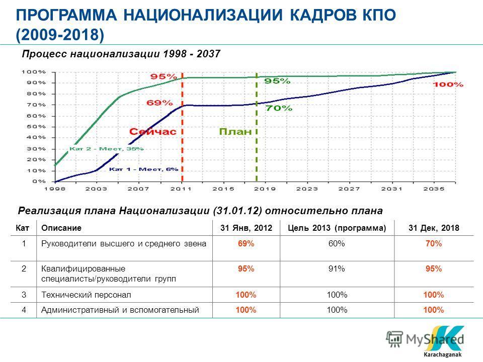 ПРОГРАММА НАЦИОНАЛИЗАЦИИ КАДРОВ КПО (2009-2018) КатОписание31 Янв, 2012Цель 2013 (программа)31 Дек, 2018 1Руководители высшего и среднего звена69%60%70% 2Квалифицированные специалисты/руководители групп 95%91%95% 3Технический персонал100% 4Администра