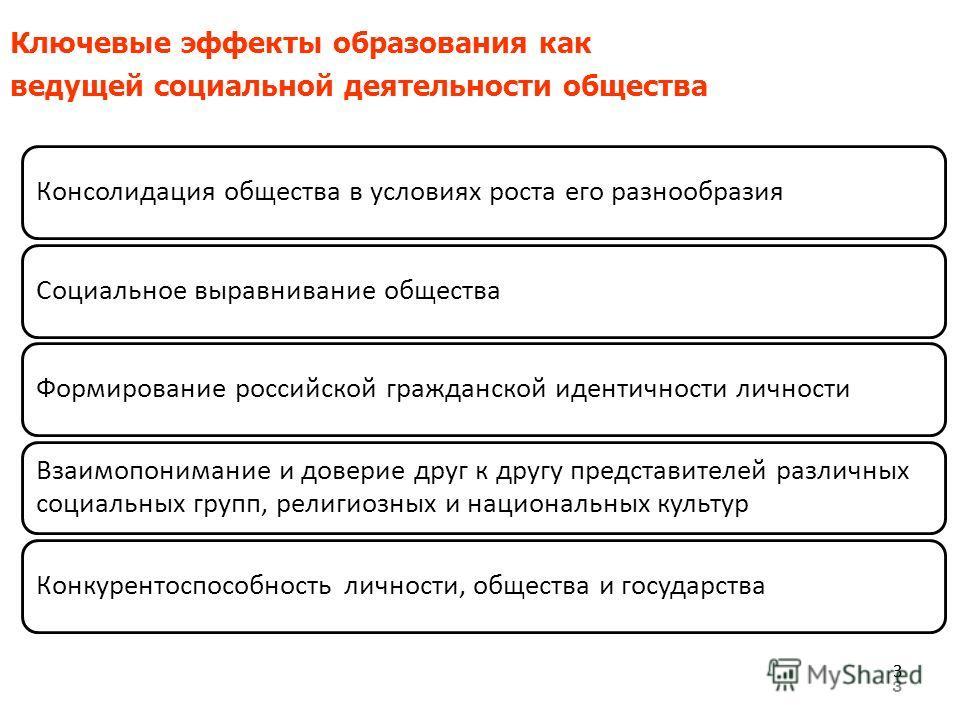 3 Ключевые эффекты образования как ведущей социальной деятельности общества 33 Консолидация общества в условиях роста его разнообразияСоциальное выравнивание обществаФормирование российской гражданской идентичности личности Взаимопонимание и доверие