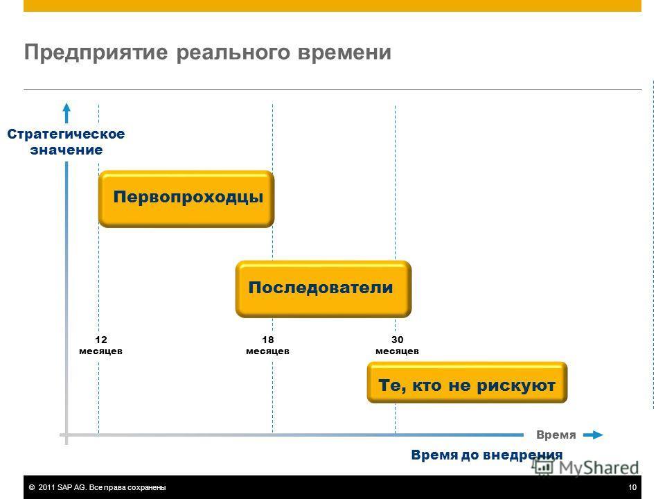 ©2011 SAP AG. Все права сохранены10 Предприятие реального времени Время 12 месяцев Стратегическое значение Время до внедрения Первопроходцы Последователи Те, кто не рискуют 18 месяцев 30 месяцев