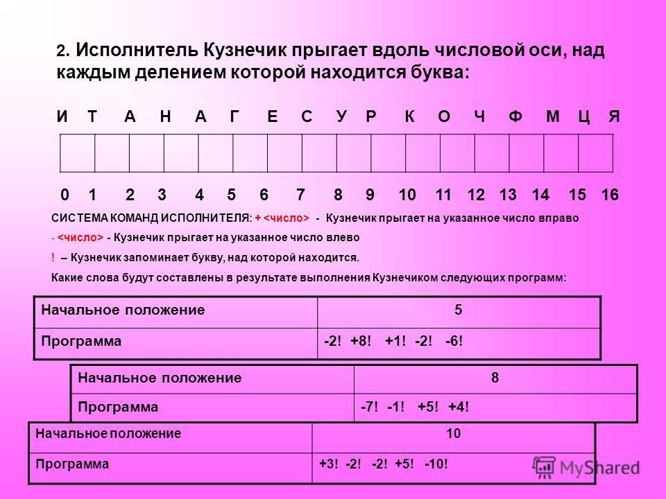 2. Исполнитель Кузнечик прыгает вдоль числовой оси, над каждым делением которой находится буква: И Т А Н А Г Е С У Р К О Ч Ф М Ц Я 0 1 2 3 4 5 6 7 8 9 10 11 12 13 14 15 16 СИСТЕМА КОМАНД ИСПОЛНИТЕЛЯ: + - Кузнечик прыгает на указанное число вправо - -
