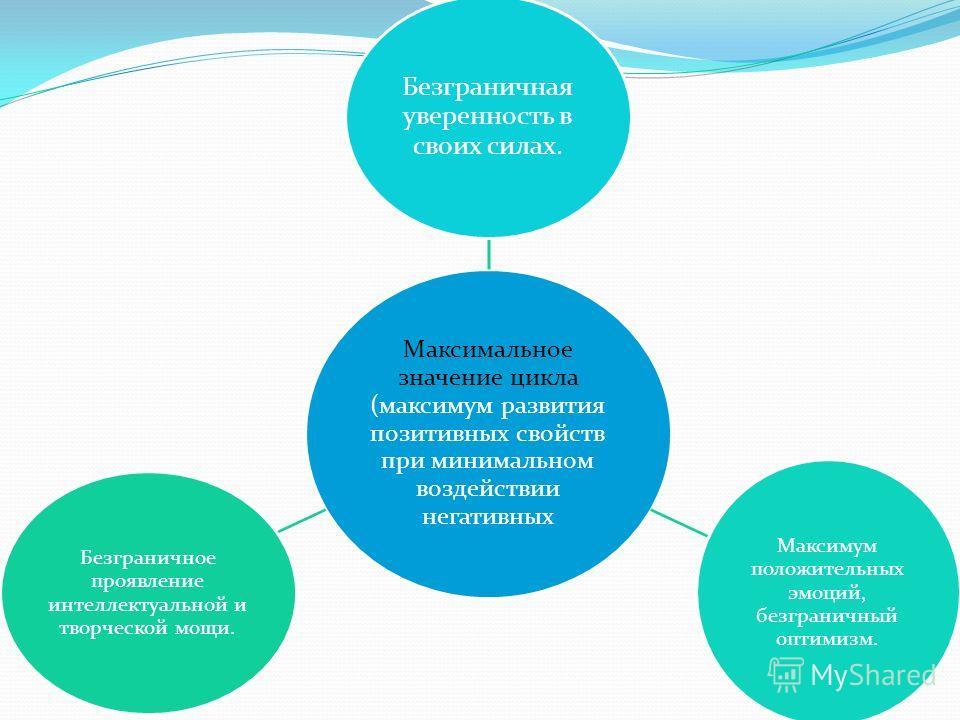 Максимальное значение цикла (максимум развития позитивных свойств при минимальном воздействии негативных Безграничная уверенность в своих силах. Максимум положительных эмоций, безграничный оптимизм. Безграничное проявление интеллектуальной и творческ
