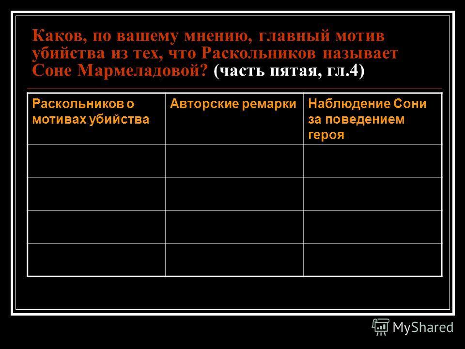 Каков, по вашему мнению, главный мотив убийства из тех, что Раскольников называет Соне Мармеладовой? (часть пятая, гл.4) Раскольников о мотивах убийства Авторские ремаркиНаблюдение Сони за поведением героя