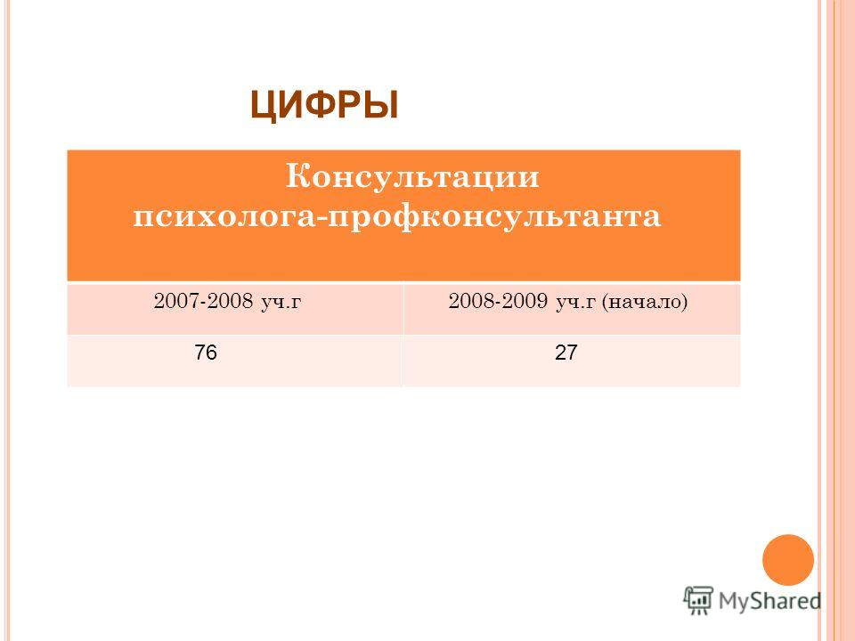ЦИФРЫ Консультации психолога-профконсультанта 2007-2008 уч.г 2008-2009 уч.г (начало) 76 27