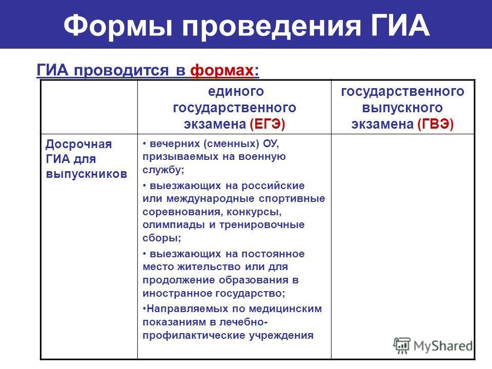 Формы проведения ГИА ГИА проводится в формах: единого государственного экзамена (ЕГЭ) государственного выпускного экзамена (ГВЭ) Досрочная ГИА для выпускников вечерних (сменных) ОУ, призываемых на военную службу; выезжающих на российские или междунар