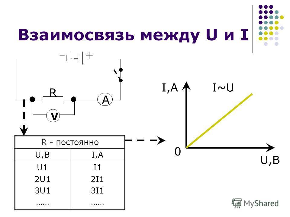 Взаимосвязь между U и I R V A R - постоянно U,BI,A U1 2U1 3U1 …… I1 2I1 3I1 …… I,A U,B I~U 0