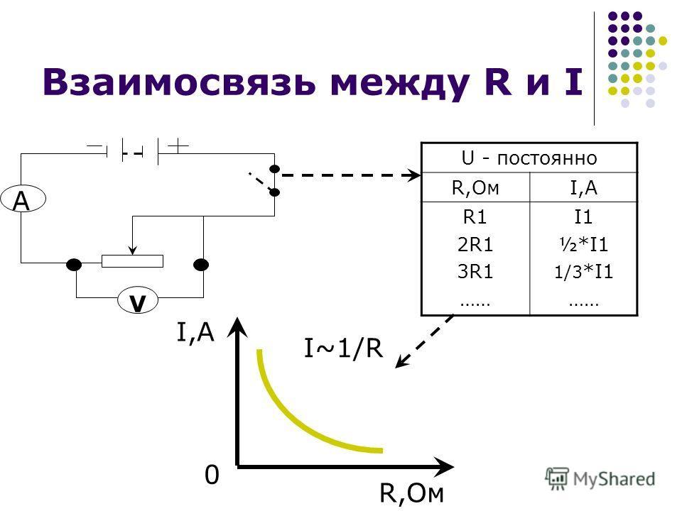 Взаимосвязь между R и I U - постоянно R,ОмI,A R1 2R1 3R1 …… I1 ½*I1 1/3 *I1 …… V A I,A R,Ом I~1/R 0