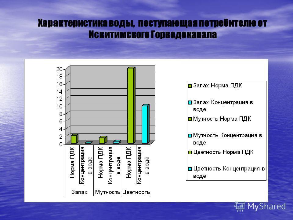 Характеристика воды, поступающая потребителю от Искитимского Горводоканала