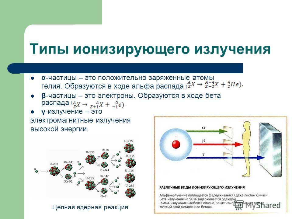 Типы ионизирующего излучения α-частицы – это положительно заряженные атомы гелия. Образуются в ходе альфа распада β-частицы – это электроны. Образуются в ходе бета распада γ-излучение – это электромагнитные излучения высокой энергии. ( ( Цепная ядерн