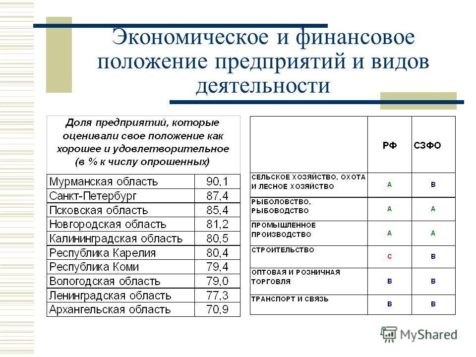 Экономическое и финансовое положение предприятий и видов деятельности