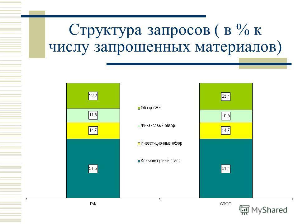 Структура запросов ( в % к числу запрошенных материалов)