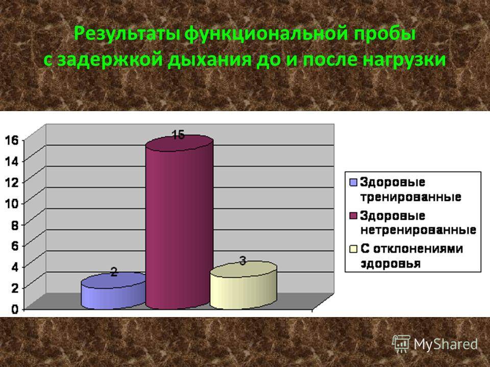 Результаты функциональной пробы с задержкой дыхания до и после нагрузки
