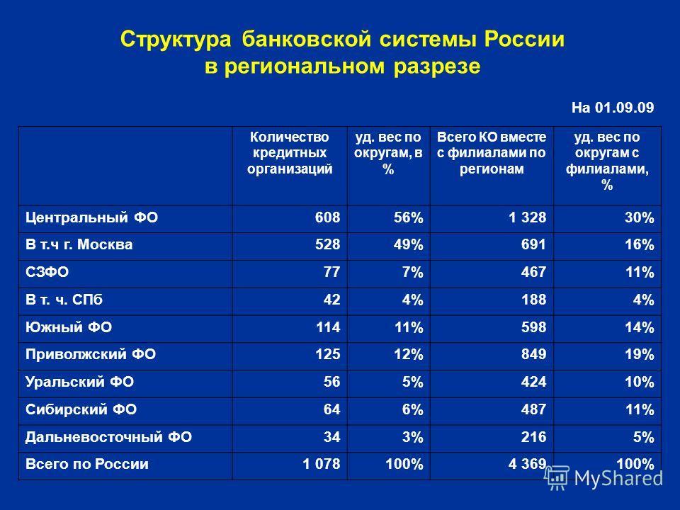 Структура банковской системы России в региональном разрезе На 01.09.09 Количество кредитных организаций уд. вес по округам, в % Всего КО вместе с филиалами по регионам уд. вес по округам с филиалами, % Центральный ФО60856%1 32830% В т.ч г. Москва5284