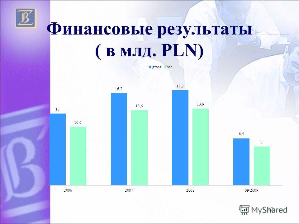 Финансовые результаты ( в млд. PLN) 12