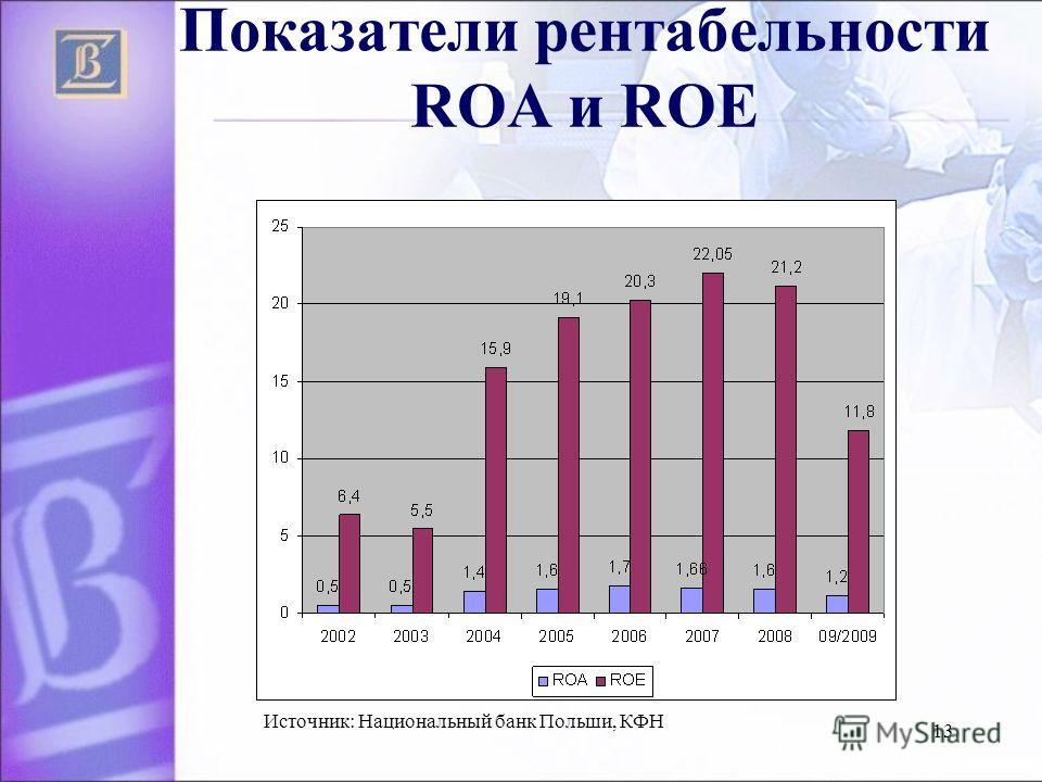 13 Показатели рентабельности ROA и ROE Источник: Национальный банк Польши, КФН