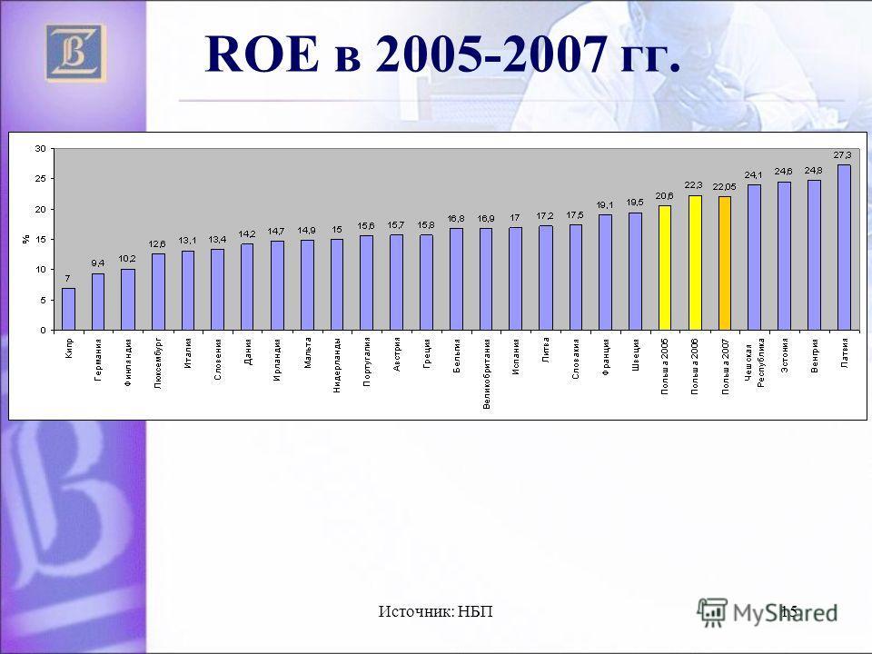 Источник: НБП15 ROE в 2005-2007 гг.