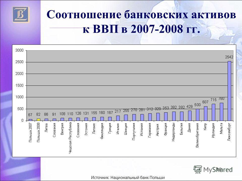 19 Соотношение банковских активов к ВВП в 2007-2008 гг. Источник: Национальный банк Польши
