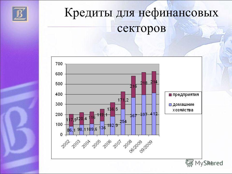 24 Кредиты для нефинансовых секторов