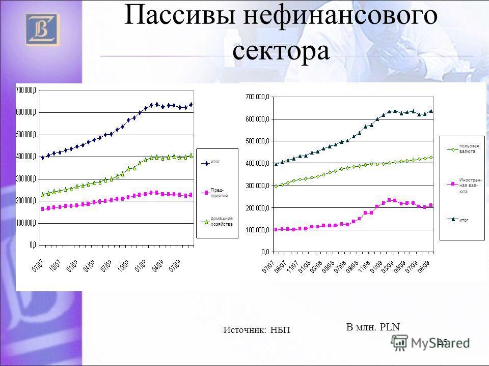 25 Пассивы нефинансового сектора В млн. PLN Источник: НБП итог Пред- приятия домашние хозяйства польская валюта Иностран- ная вал- юта итог