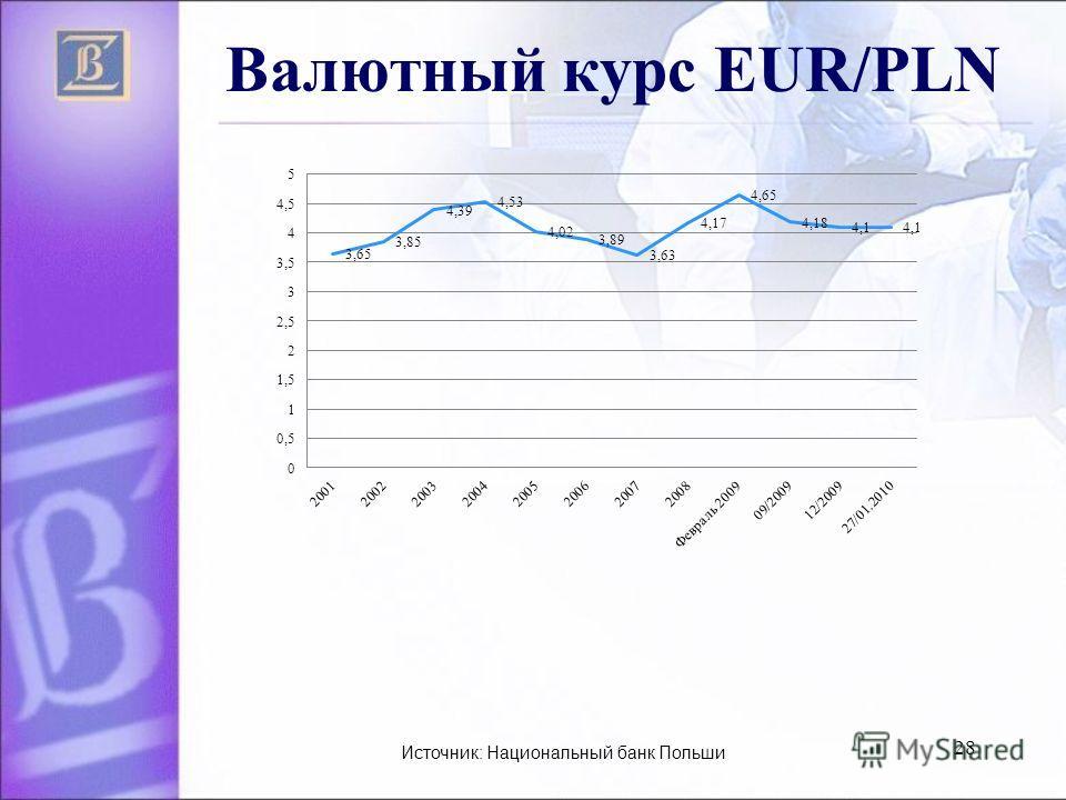 28 Валютный курс EUR/PLN Источник: Национальный банк Польши