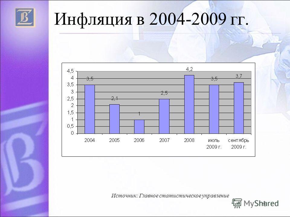4 Инфляция в 2004-2009 гг. Источник: Главное статистическое управление