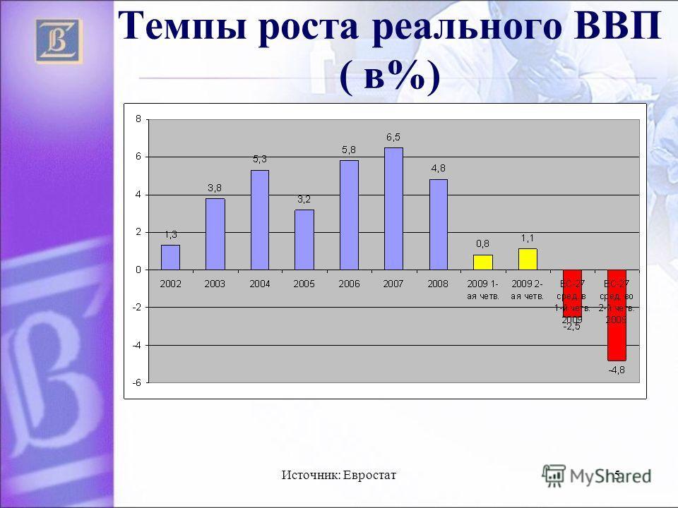 Источник: Евростат5 Темпы роста реального ВВП ( в%)