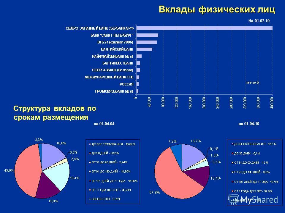Вклады физических лиц Структура вкладов по срокам размещения на 01.04.04 на 01.04.10 На 01.07.10