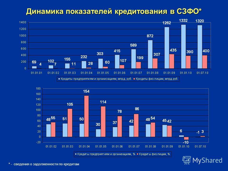 Динамика показателей кредитования в СЗФО* * - сведения о задолженности по кредитам