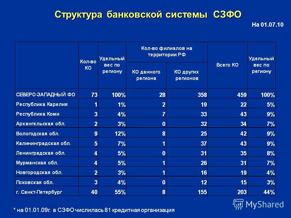 Структура банковской системы СЗФО На 01.07.10 * на 01.01.09г. в СЗФО числилась 81 кредитная организация