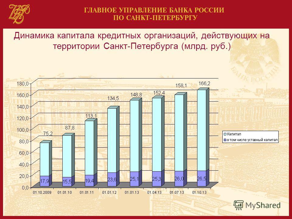Динамика капитала кредитных организаций, действующих на территории Санкт-Петербурга (млрд. руб.)