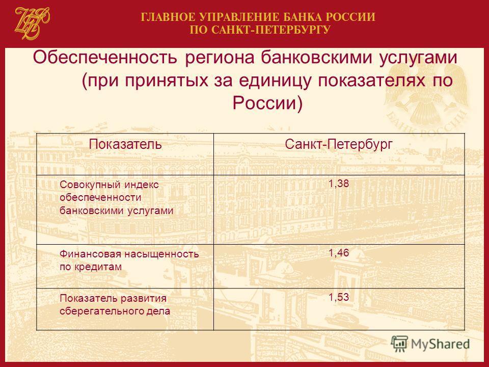 Обеспеченность региона банковскими услугами (при принятых за единицу показателях по России) ПоказательСанкт-Петербург Совокупный индекс обеспеченности банковскими услугами 1,38 Финансовая насыщенность по кредитам 1,46 Показатель развития сберегательн