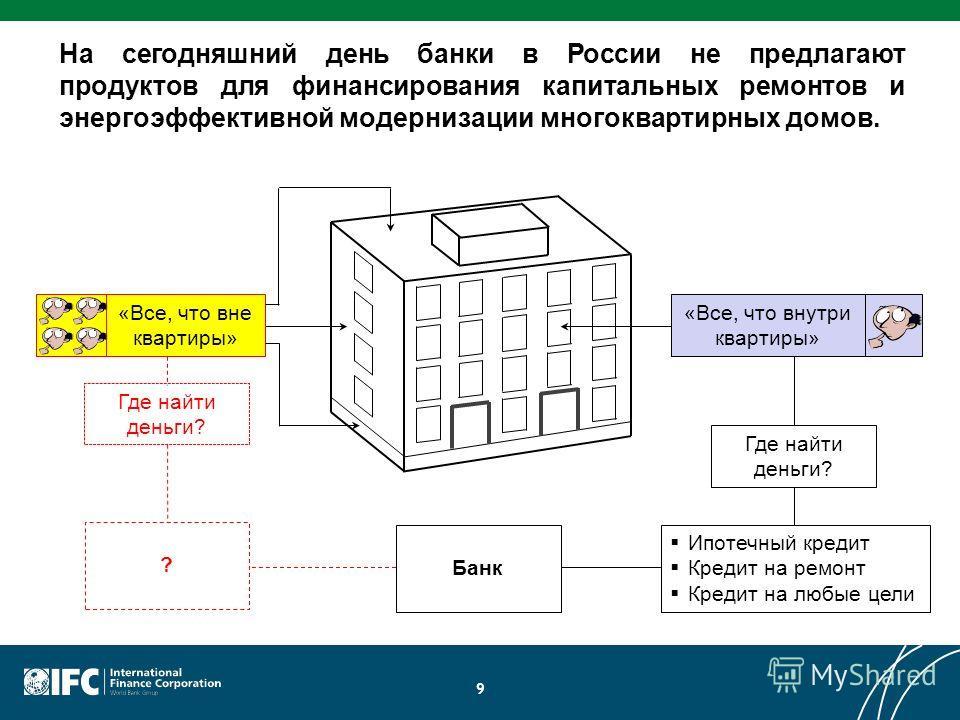 9 На сегодняшний день банки в России не предлагают продуктов для финансирования капитальных ремонтов и энергоэффективной модернизации многоквартирных домов. «Все, что внутри квартиры» Где найти деньги? «Все, что вне квартиры» Ипотечный кредит Кредит